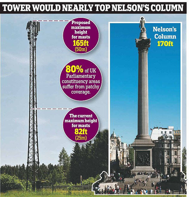 Phone masts the size of Nelson's column will be installed in England's most remote regions as part of £30MILLION plan to expand 5G coverage and eliminate black spots, Smombie Gate | 5G | EMF